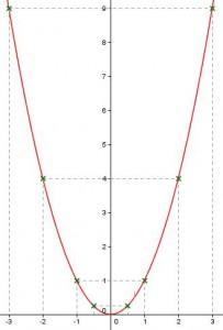 fonction carré